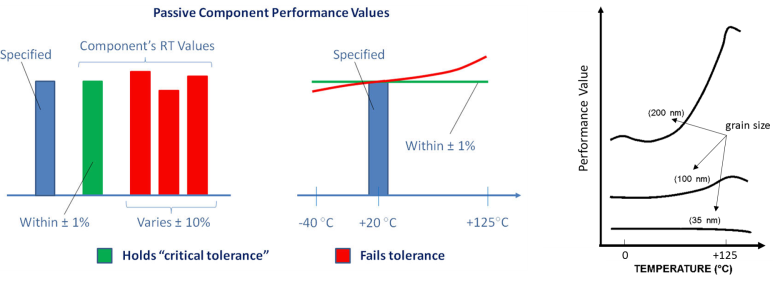 critical tolerances